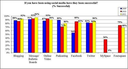 Satisfacción de las empresas en medios sociales