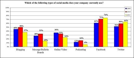 tendencia de empresas en medios sociales