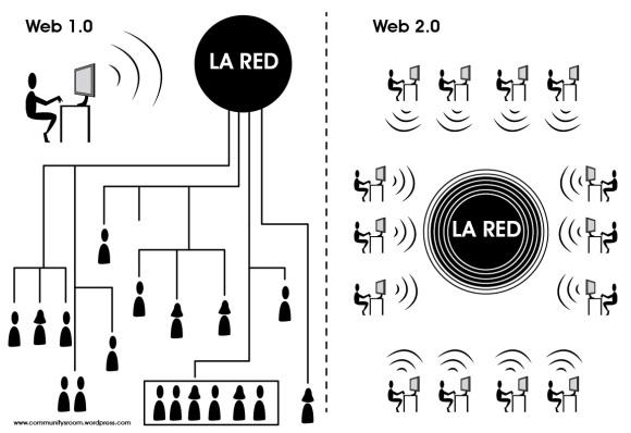 community´s-room Glosario 2.0 | que es la web 2.0 la web 1.0