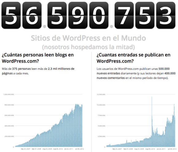 Estadísticas de blogs wordpress
