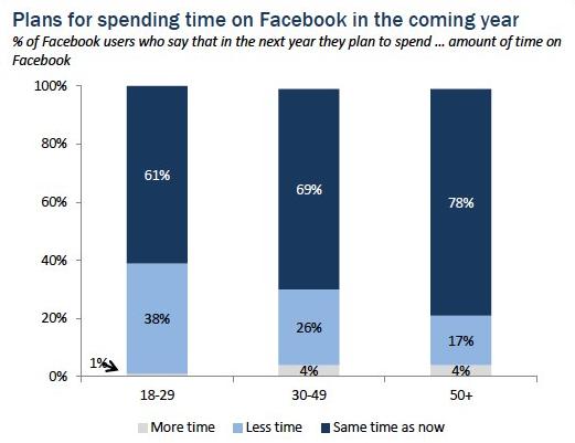 Tiempo estimado de los usuarios en Facebook para este año
